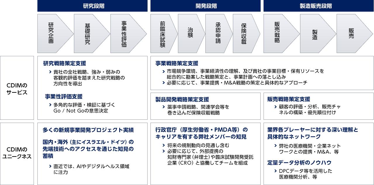 CDIメディカルのコンセプト: 企業