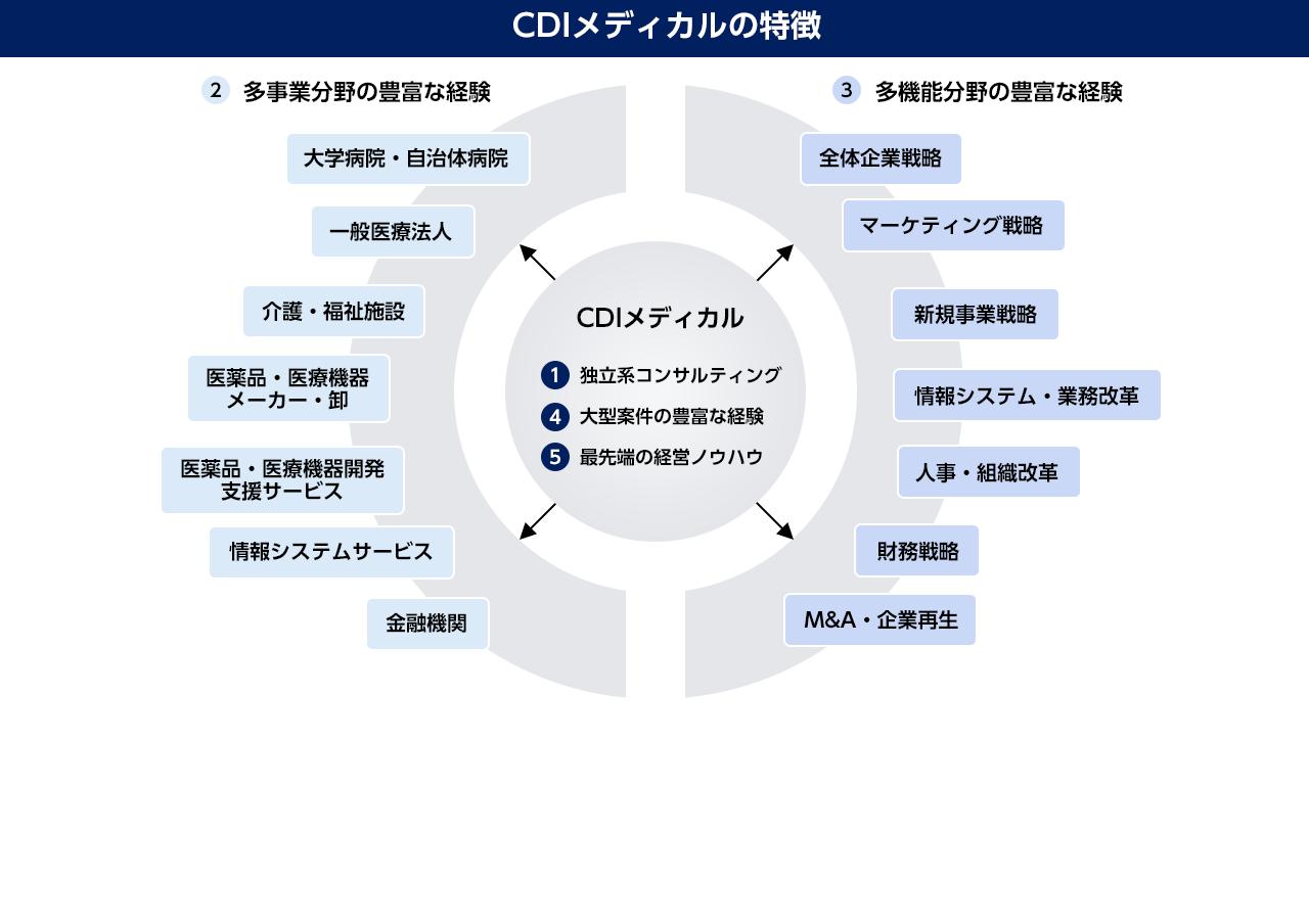 CDIメディカルの特徴